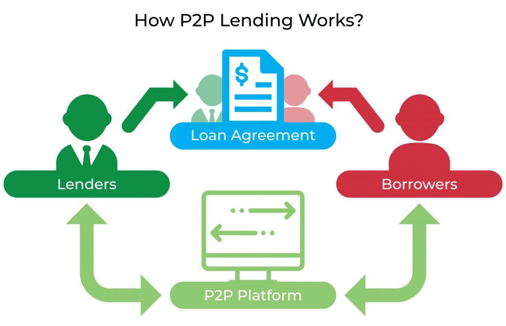 Crowdfunding platforms - Peer to peer lending