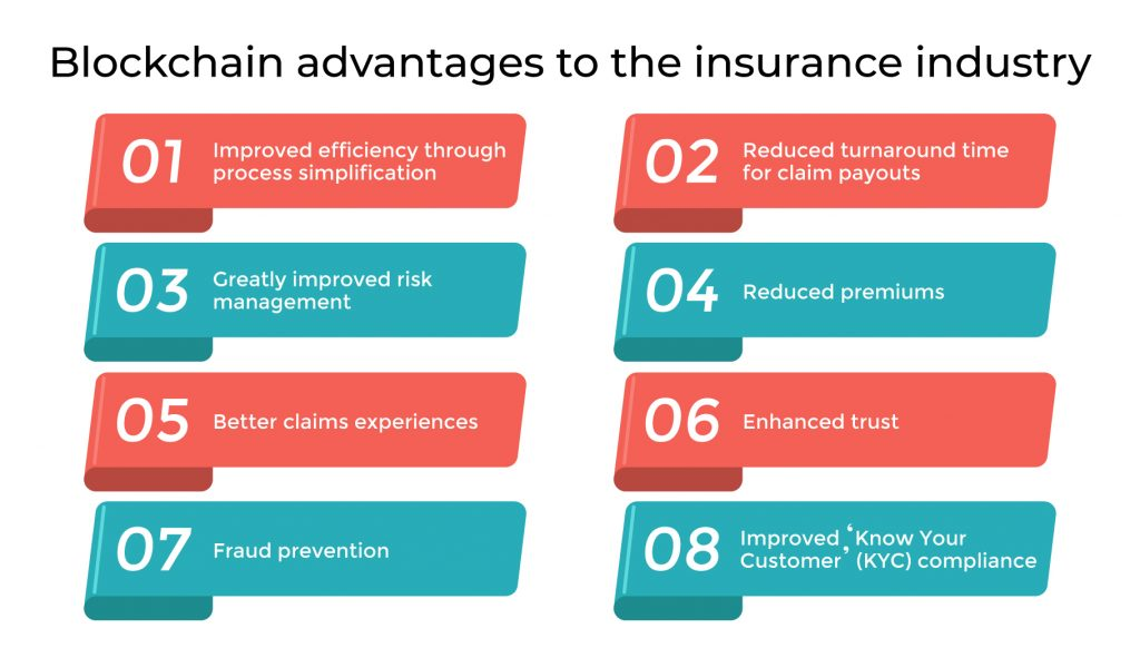 Blockchain advantages to the insurance industry