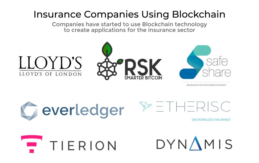 Insurance companies using Blockchain