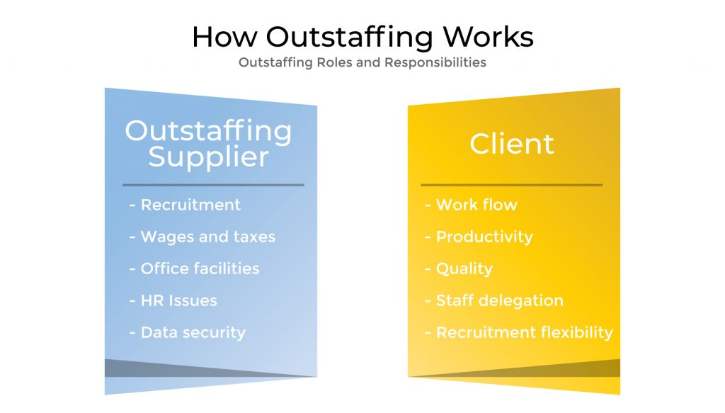 Outstaffing in Ukraine - how it works?