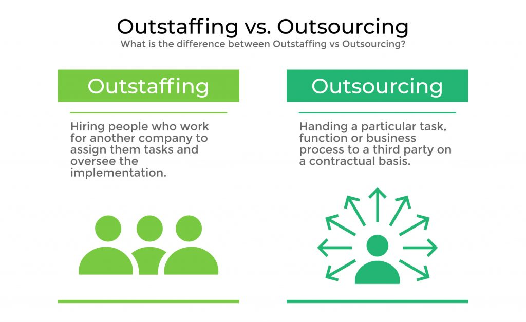 Outstaffing vs. Outsourcing