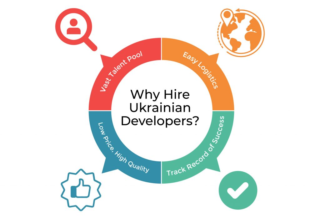 Outstaffing Ukraine: Why hire Ukrainian developers