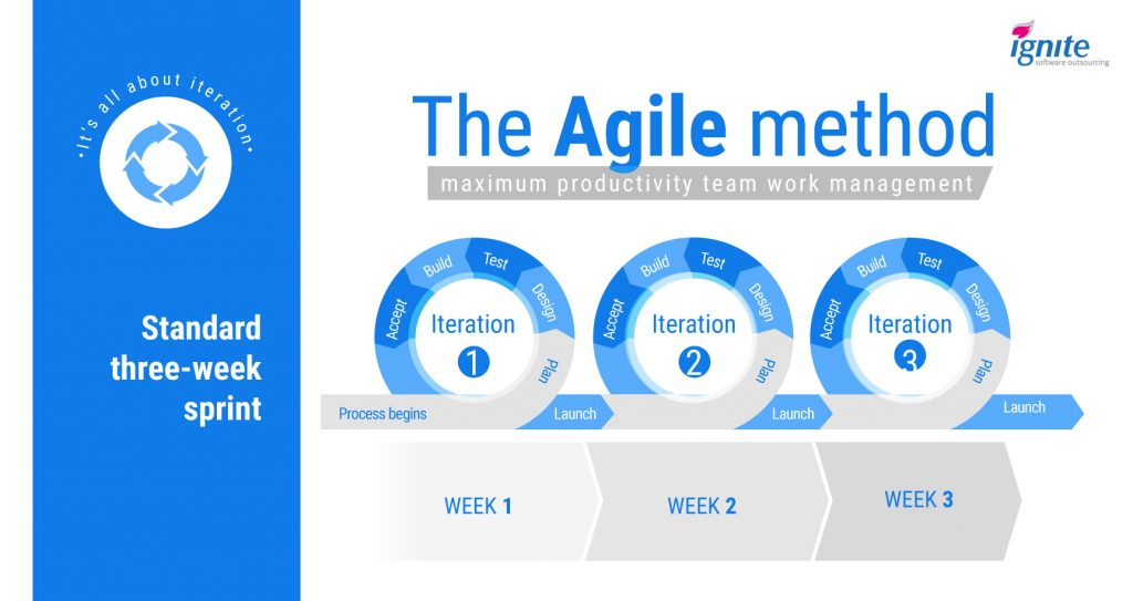 How to Manage an Offshore Team - the Agile method