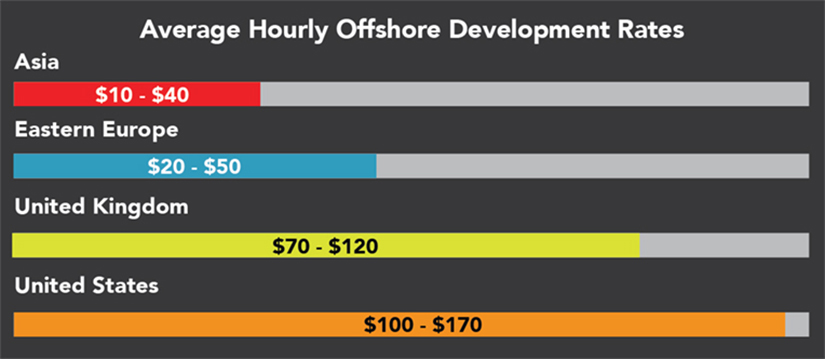 Offshore Developer Rates by Country