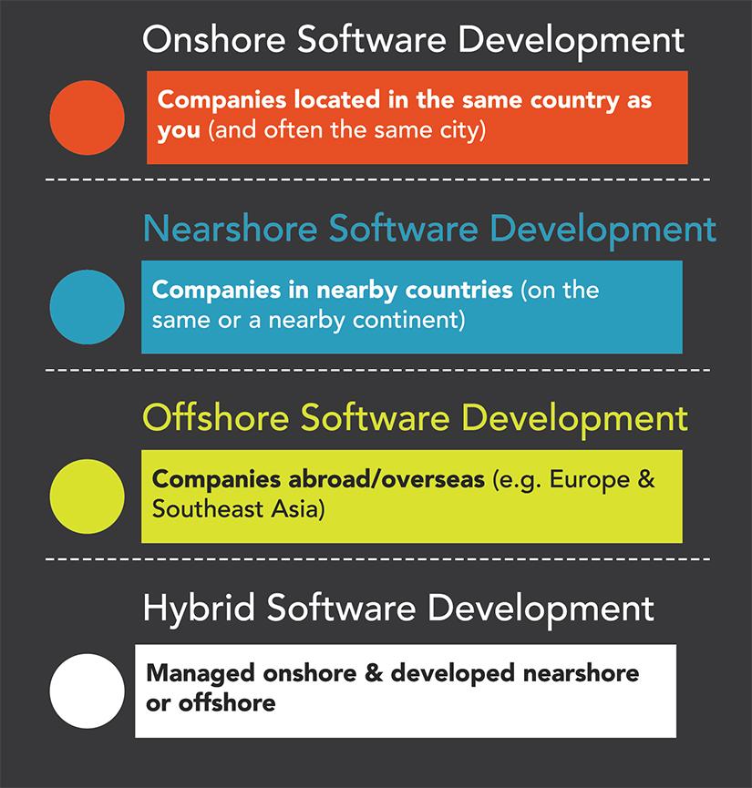 Offshore development vs. Onshore vs. Nearshore