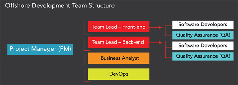Offshore Development Team structure