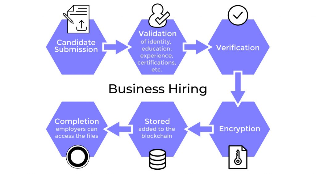 How Blockchain can be used in Business Hiring
