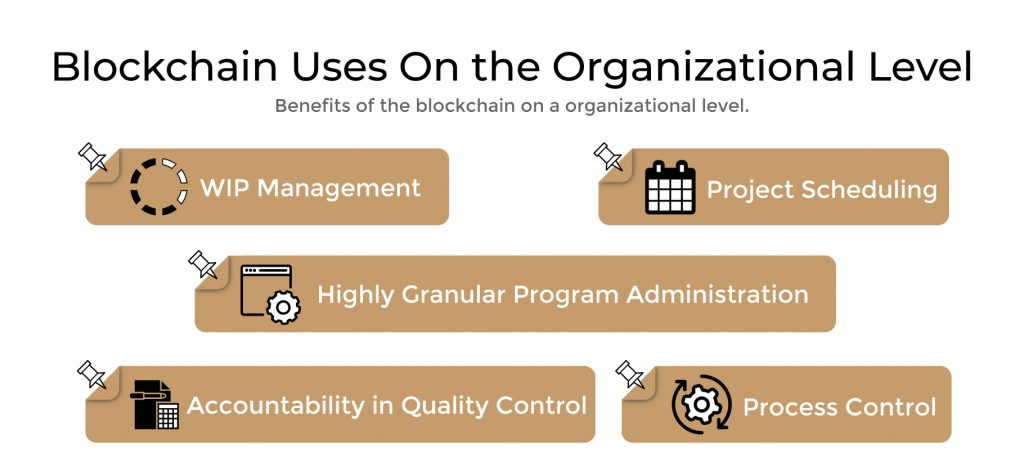 Blockchain Uses On the Organizational Level