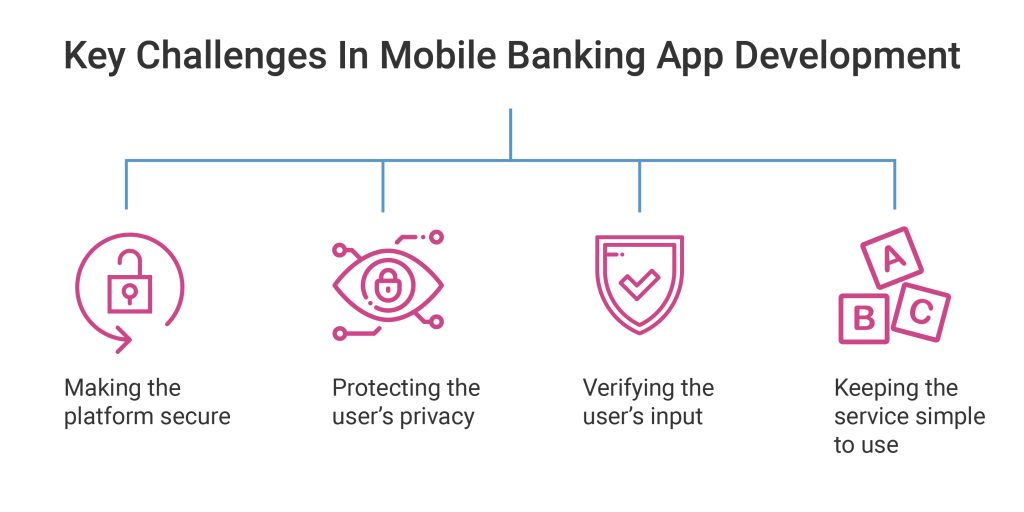 Key Challenges in Mobile Banking App Development