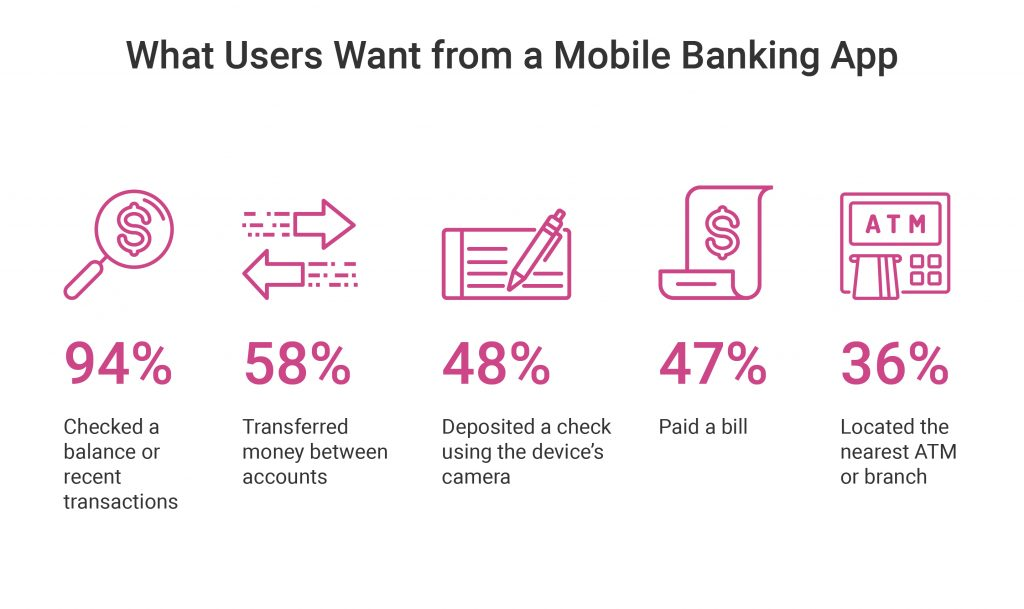 27+ Trends and Key Features of Mobile Banking Apps in 2018 - Ignite Ltd