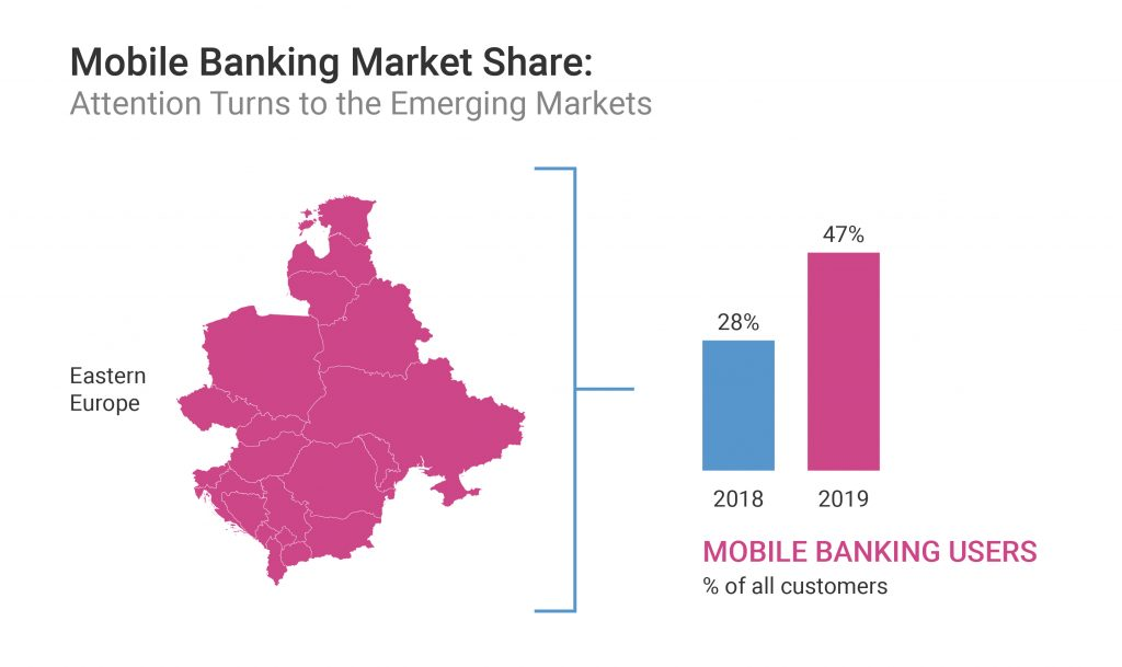 Mobile Banking Market Share