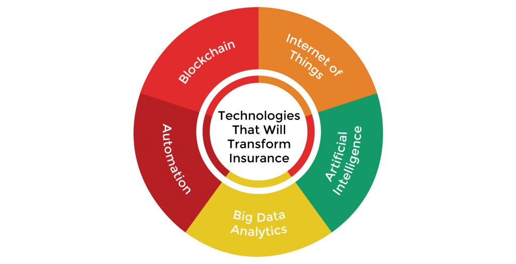 Technology trends in insurance industry