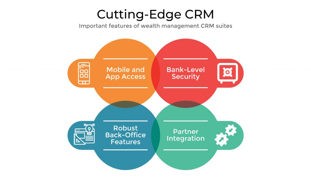 Wealth management trends - CRM features