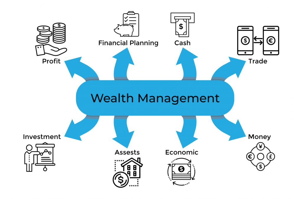 Wealth Management Technology Trends