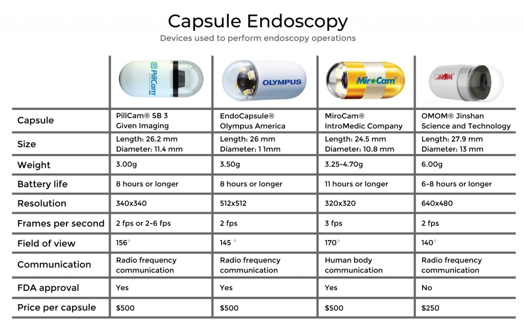 Top Capsule Endoscopy Devices on the market